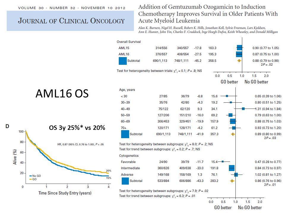 AML16 OS OS 3y 25%* vs 20%