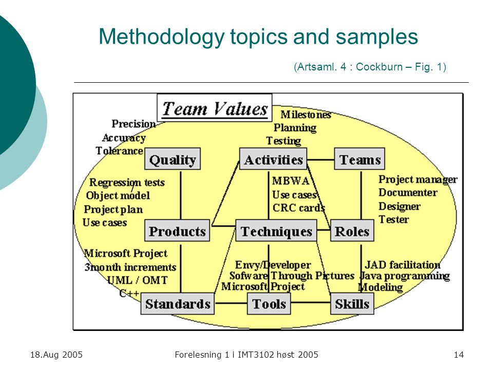 Methodology topics and samples (Artsaml. 4 : Cockburn – Fig. 1)