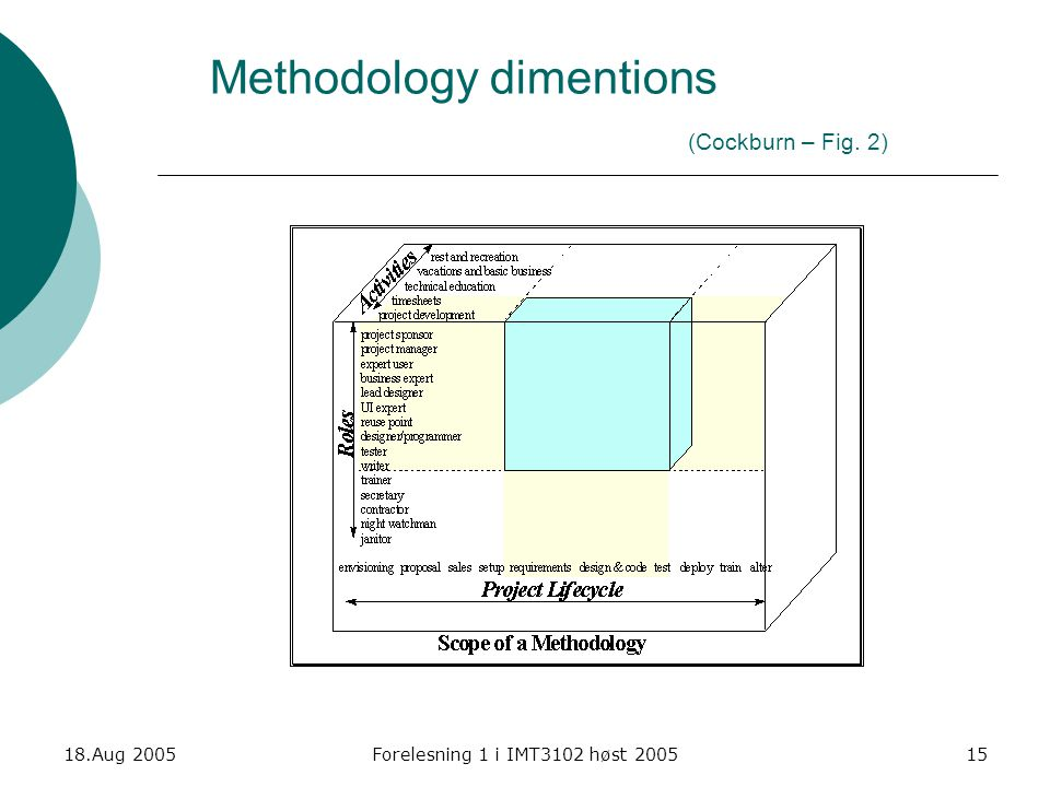 Methodology dimentions (Cockburn – Fig. 2)
