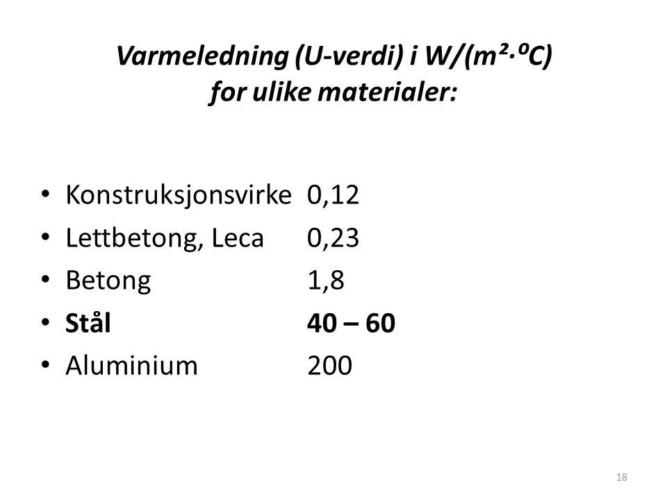 Varmeledning (U-verdi) i W/(m²∙⁰C) for ulike materialer: