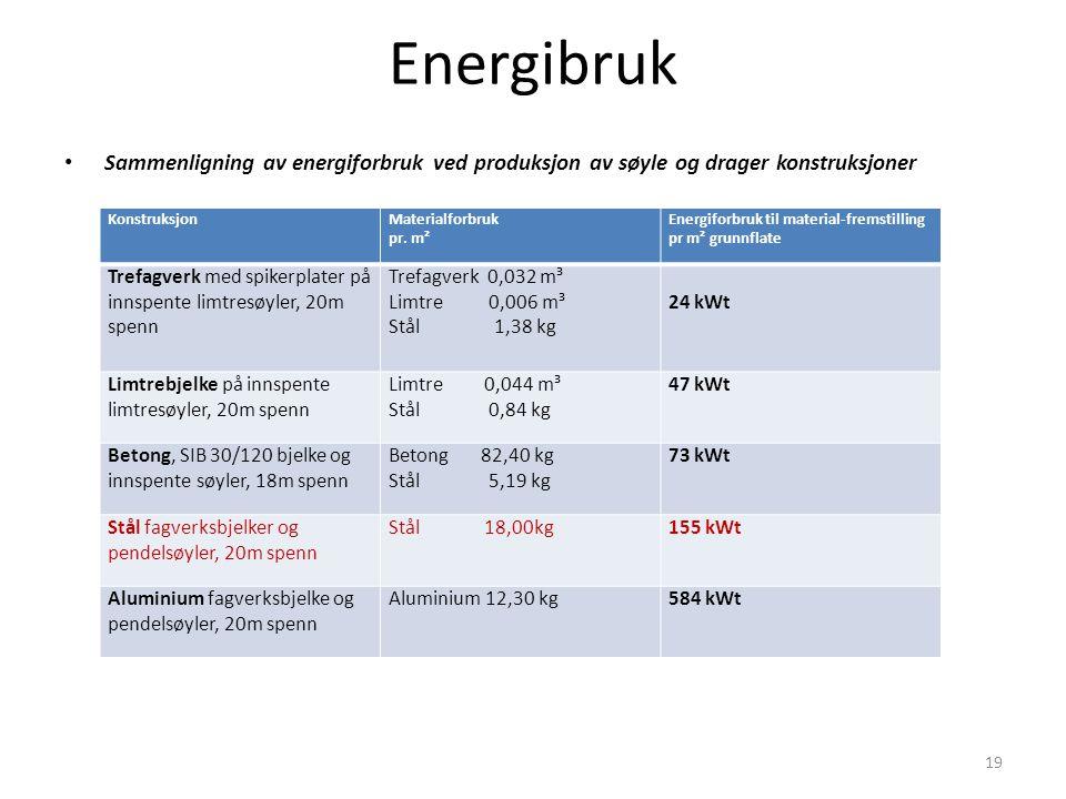 Energibruk Sammenligning av energiforbruk ved produksjon av søyle og drager konstruksjoner. Konstruksjon.
