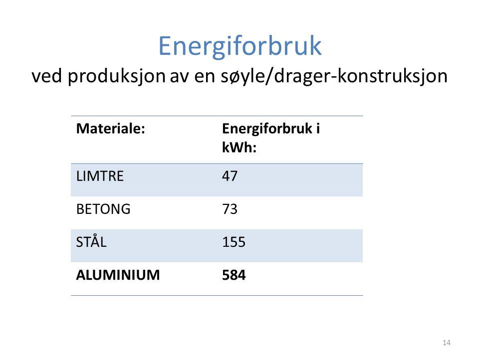 Energiforbruk ved produksjon av en søyle/drager-konstruksjon