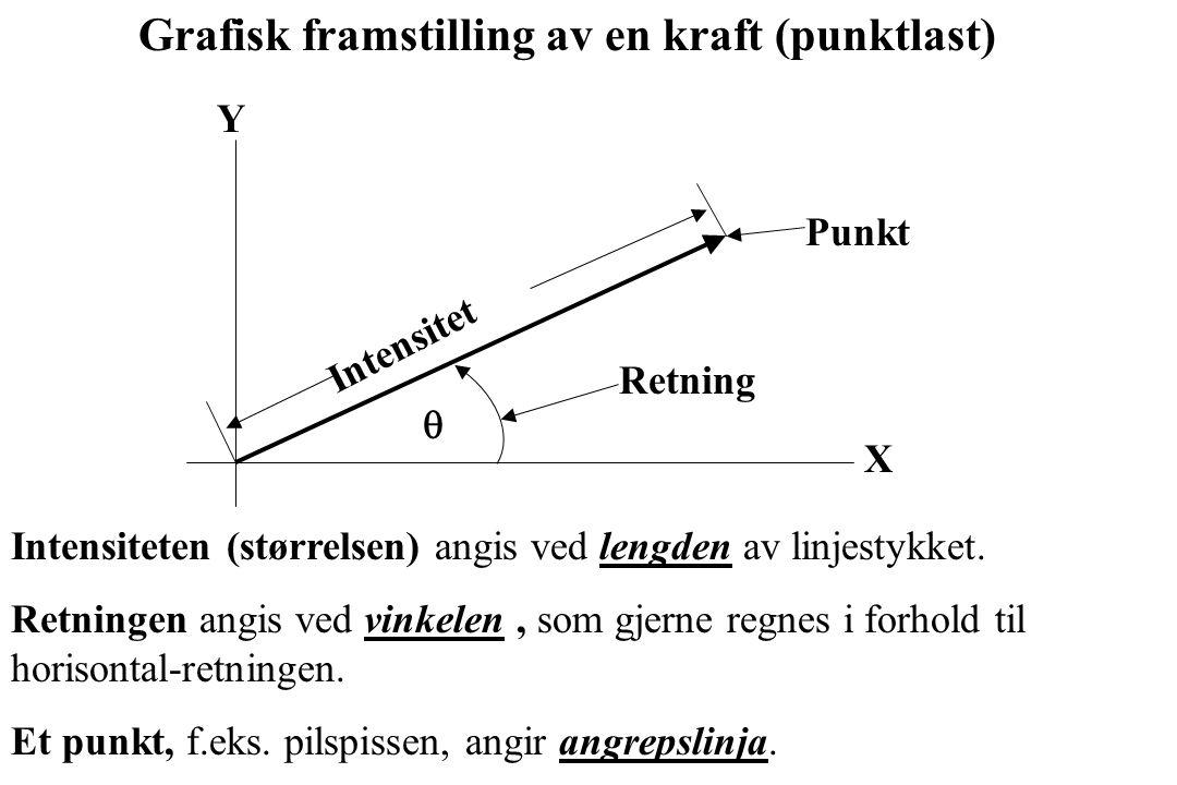 Grafisk framstilling av en kraft (punktlast)