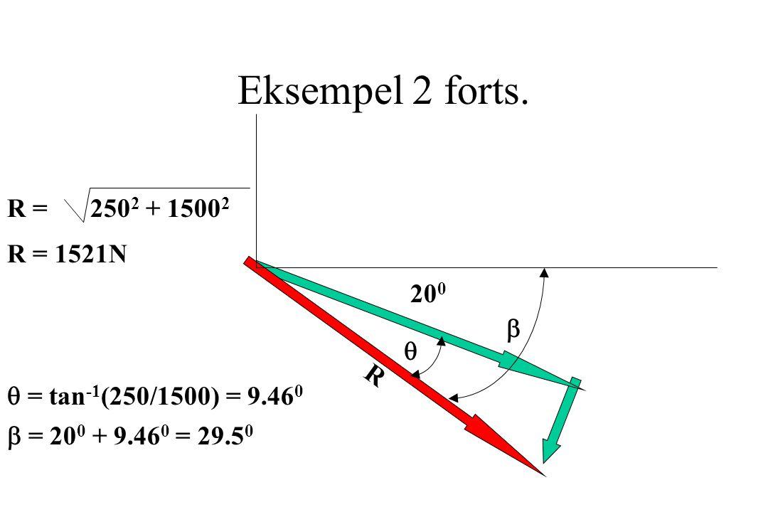Eksempel 2 forts. R = 2502 + 15002 R = 1521N 200 b q R