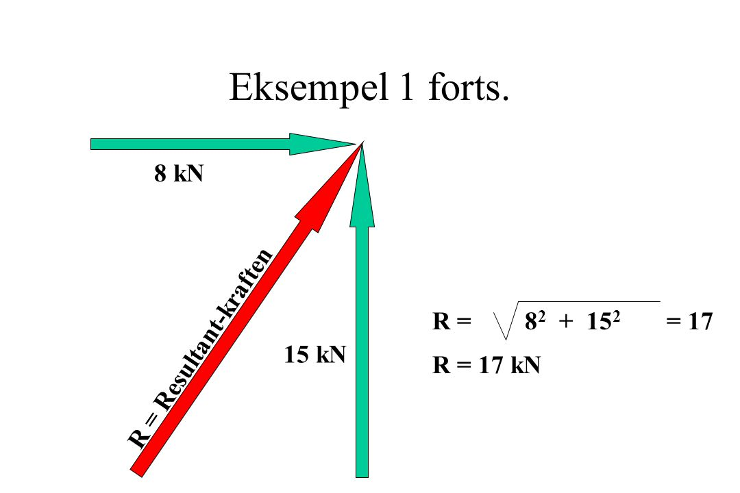 Eksempel 1 forts. 8 kN R = Resultant-kraften R = 82 + 152 = 17 15 kN
