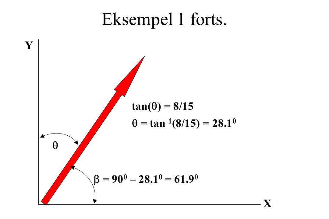 Eksempel 1 forts. Y tan(q) = 8/15 q = tan-1(8/15) = 28.10 q