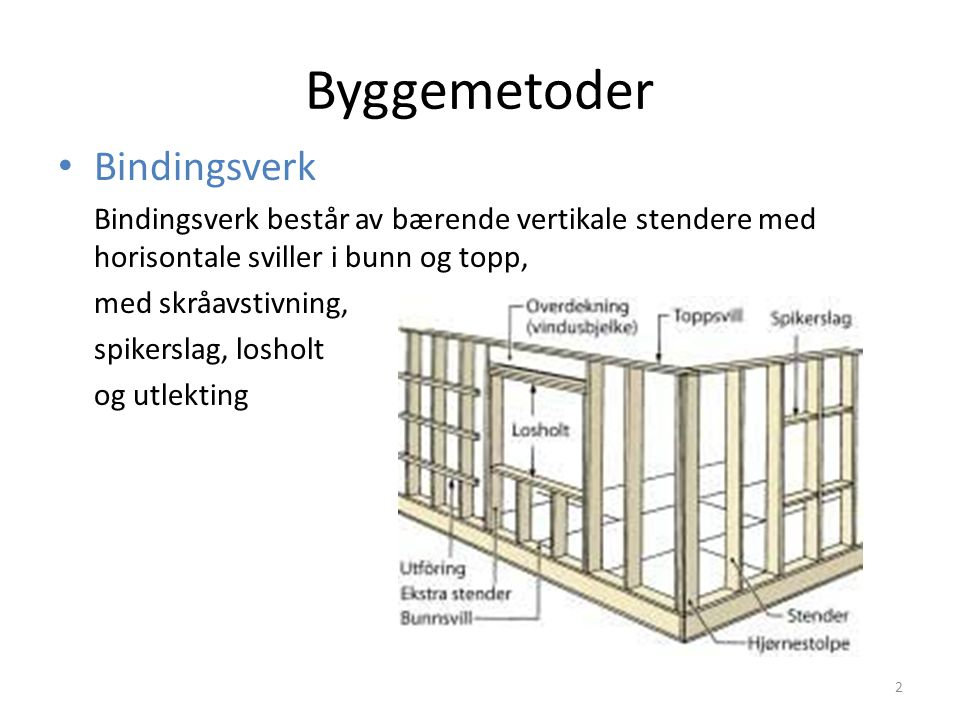 Byggemetoder Bindingsverk