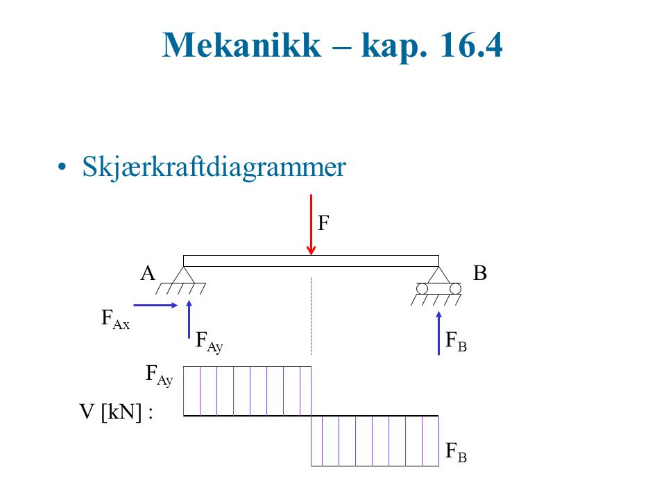 Mekanikk – kap. 16.4 Skjærkraftdiagrammer F A B FAx FAy FB FAy