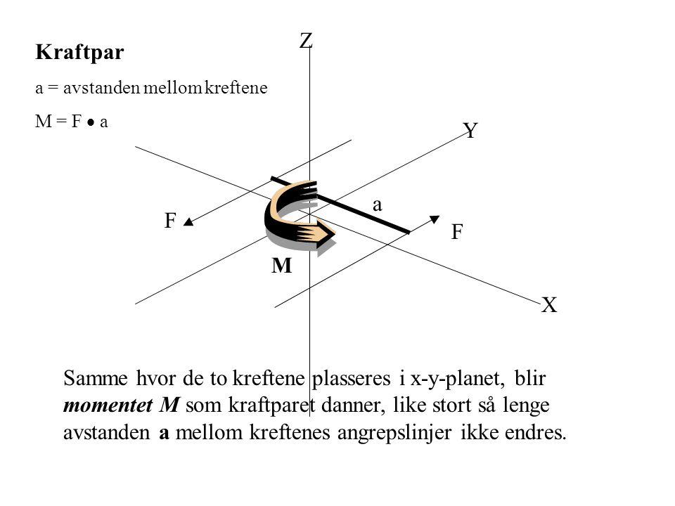 Z Kraftpar. a = avstanden mellom kreftene. M = F  a. Y. a. F. F. M. X.