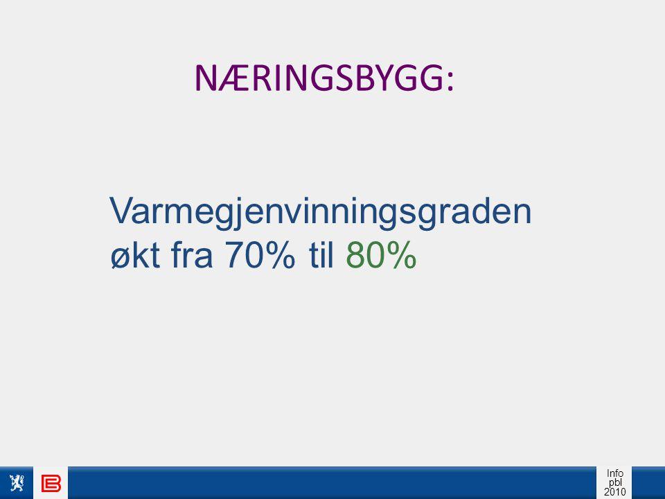 NÆRINGSBYGG: Varmegjenvinningsgraden økt fra 70% til 80%