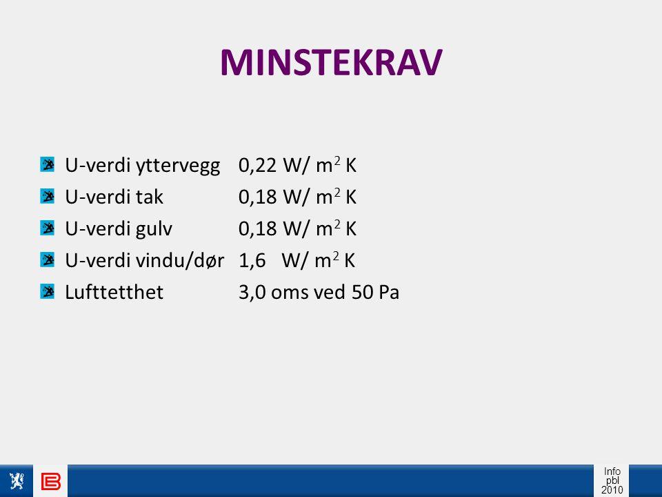 MINSTEKRAV U-verdi yttervegg 0,22 W/ m2 K U-verdi tak 0,18 W/ m2 K