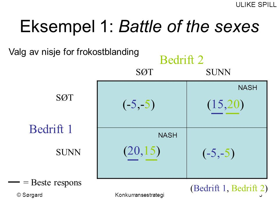 Eksempel 1: Battle of the sexes
