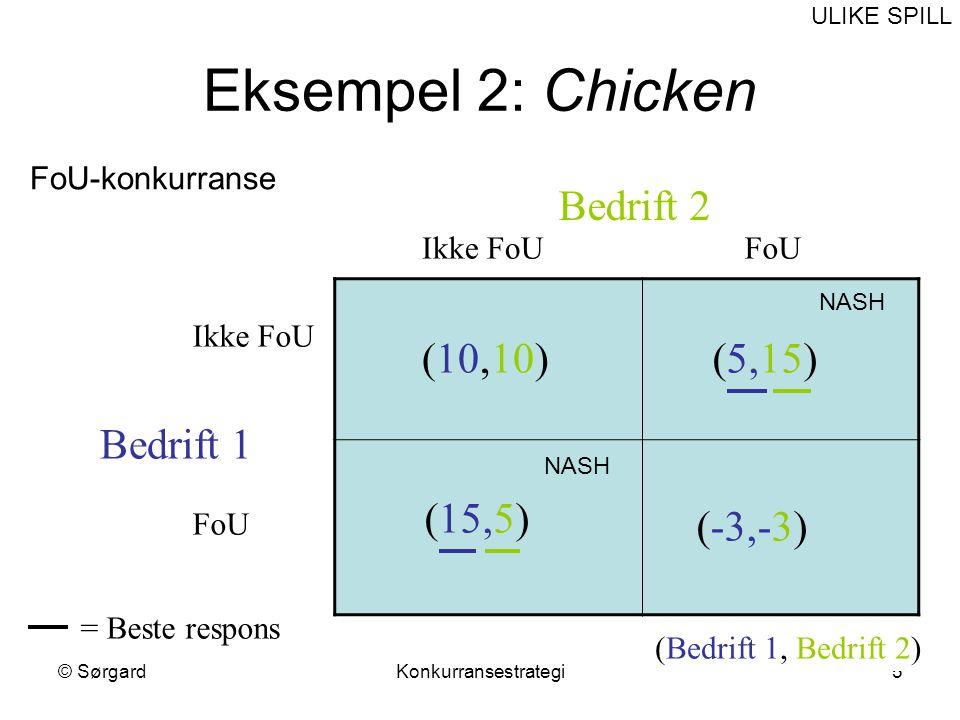 Eksempel 2: Chicken Bedrift 2 (10,10) (5,15) Bedrift 1 (15,5) (-3,-3)