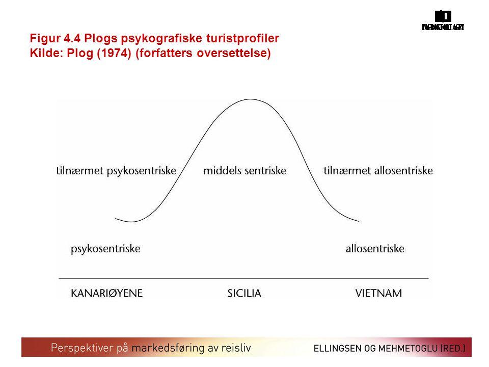 Figur 4.4 Plogs psykografiske turistprofiler Kilde: Plog (1974) (forfatters oversettelse)