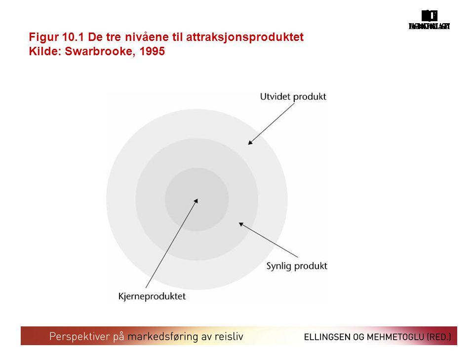 Figur 10.1 De tre nivåene til attraksjonsproduktet Kilde: Swarbrooke, 1995