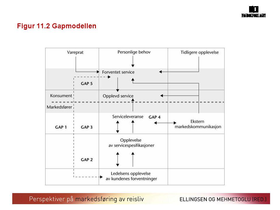 Figur 11.2 Gapmodellen