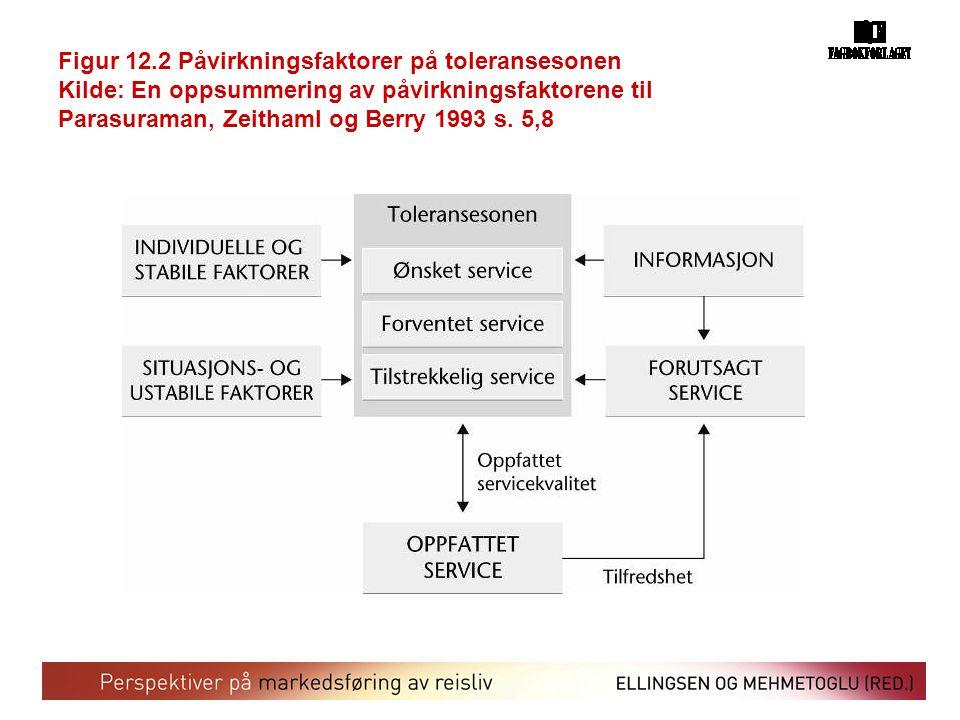 Figur 12.2 Påvirkningsfaktorer på toleransesonen Kilde: En oppsummering av påvirkningsfaktorene til Parasuraman, Zeithaml og Berry 1993 s.
