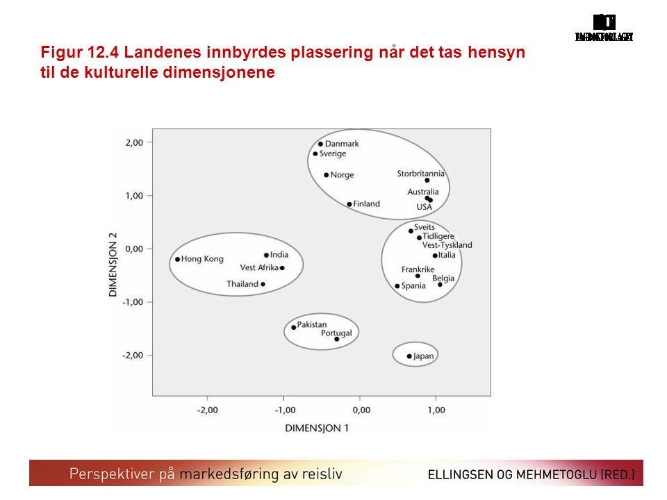 Figur 12.4 Landenes innbyrdes plassering når det tas hensyn til de kulturelle dimensjonene
