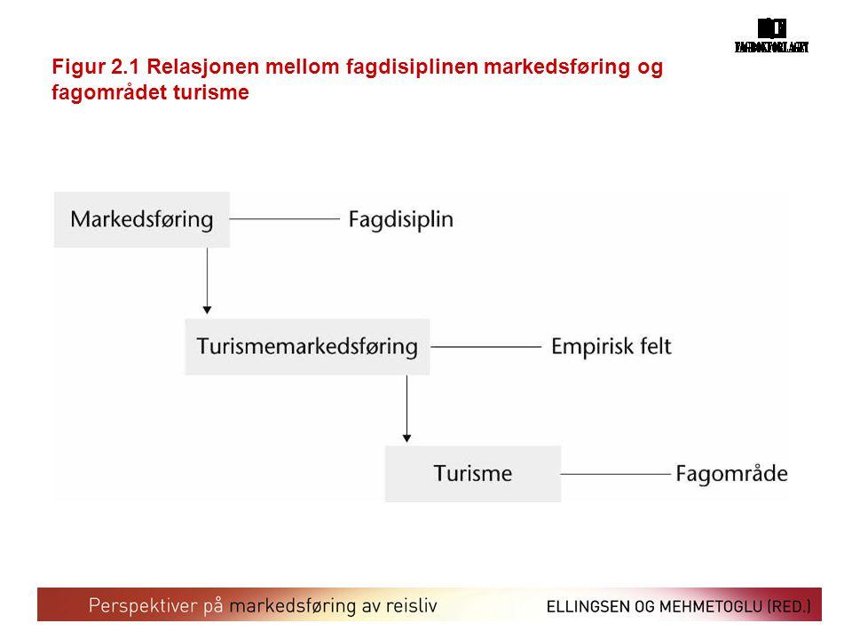 Figur 2.1 Relasjonen mellom fagdisiplinen markedsføring og fagområdet turisme