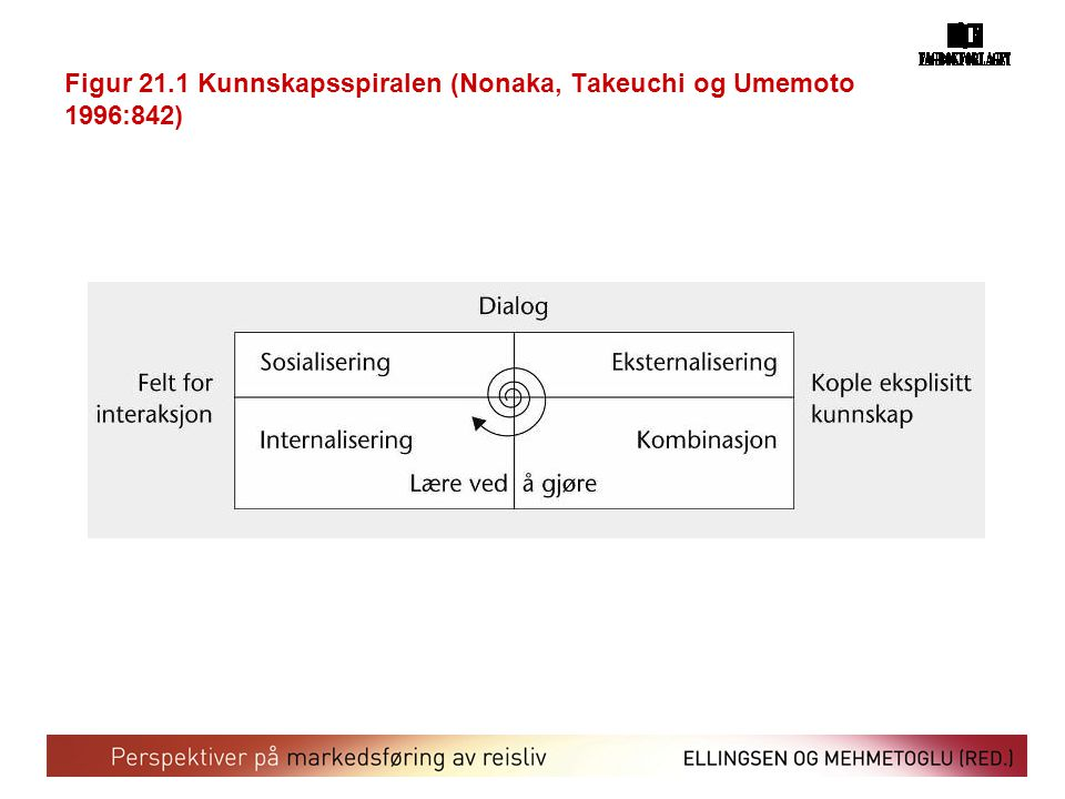 Figur 21.1 Kunnskapsspiralen (Nonaka, Takeuchi og Umemoto 1996:842)