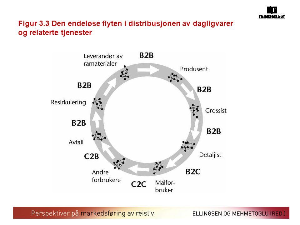 Figur 3.3 Den endeløse flyten i distribusjonen av dagligvarer og relaterte tjenester
