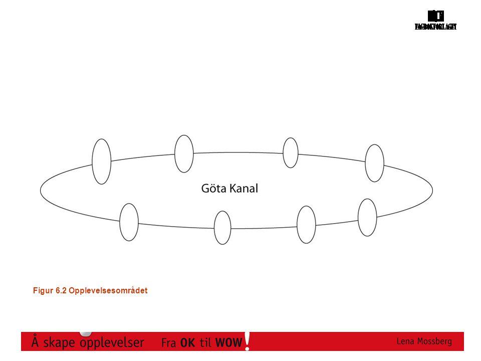 Figur 6.2 Opplevelsesområdet