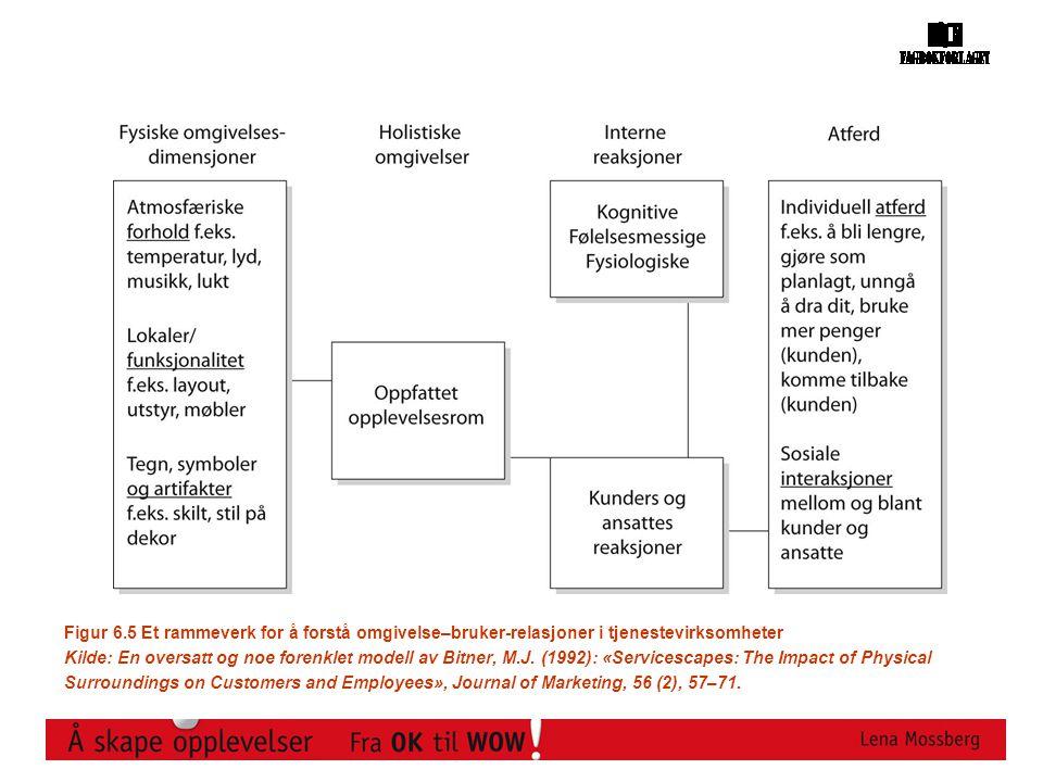 Figur 6.5 Et rammeverk for å forstå omgivelse–bruker-relasjoner i tjenestevirksomheter Kilde: En oversatt og noe forenklet modell av Bitner, M.J.