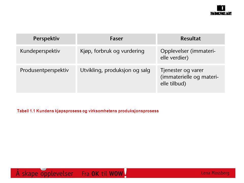 Tabell 1.1 Kundens kjøpsprosess og virksomhetens produksjonsprosess