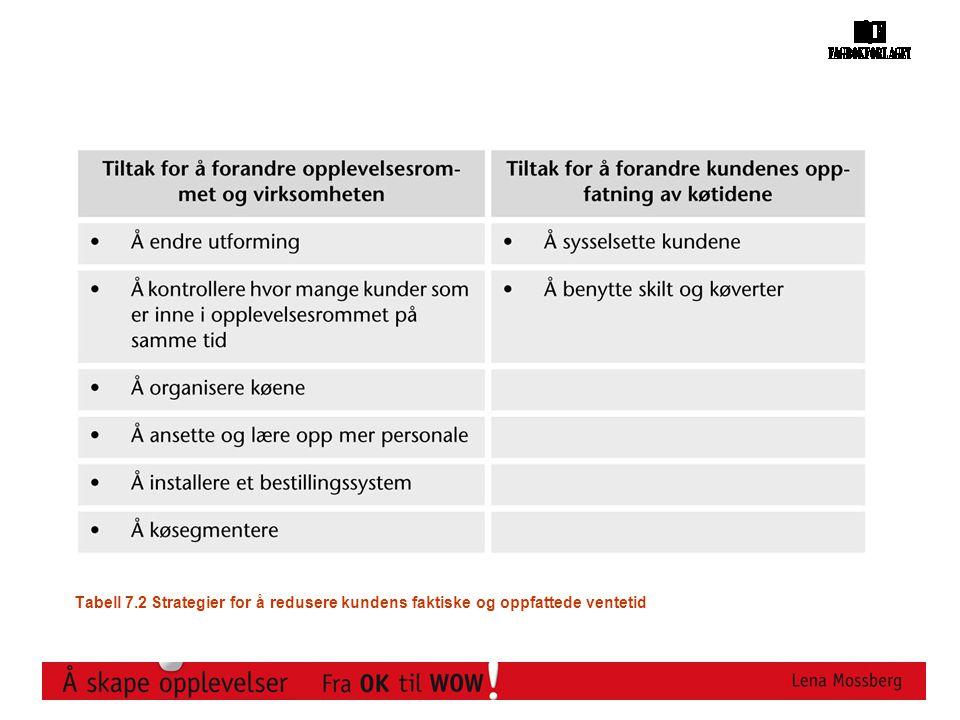 Tabell 7.2 Strategier for å redusere kundens faktiske og oppfattede ventetid
