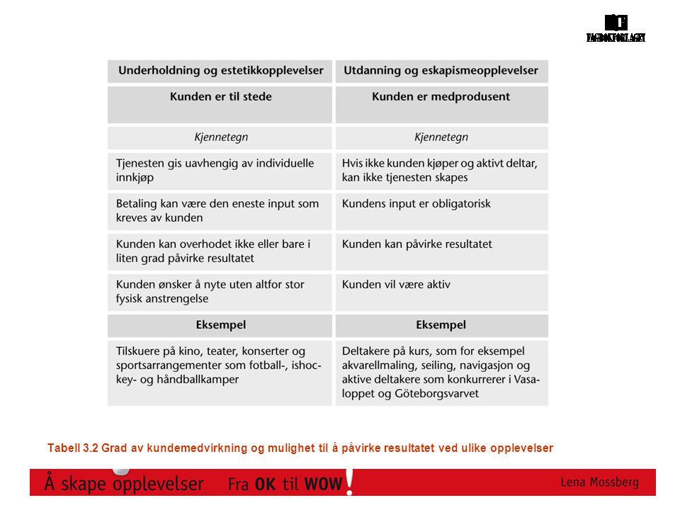 Tabell 3.2 Grad av kundemedvirkning og mulighet til å påvirke resultatet ved ulike opplevelser