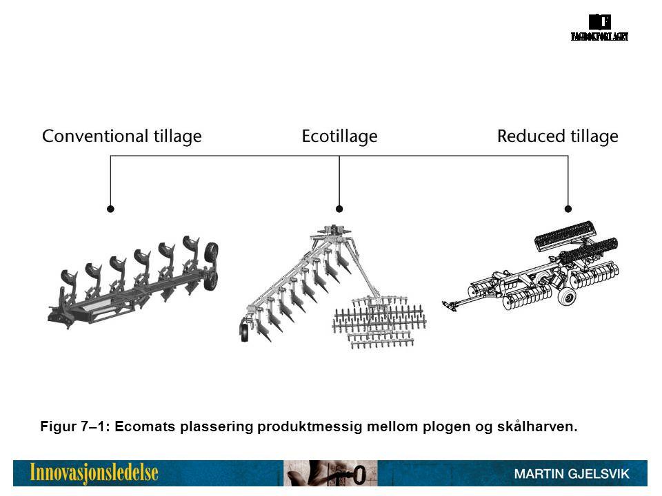 Figur 7–1: Ecomats plassering produktmessig mellom plogen og skålharven.
