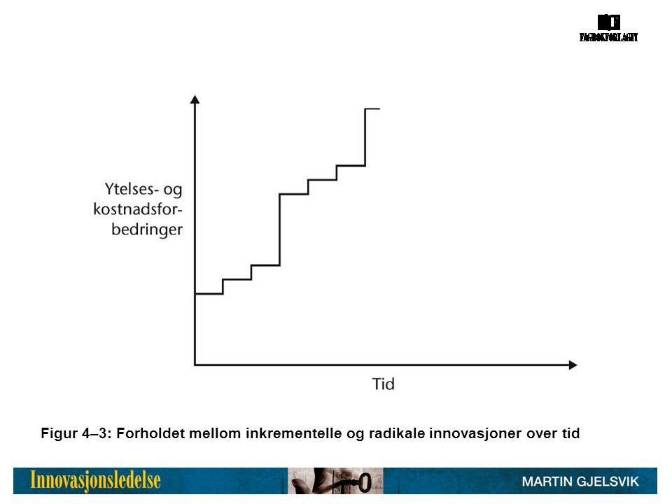 Figur 4–3: Forholdet mellom inkrementelle og radikale innovasjoner over tid