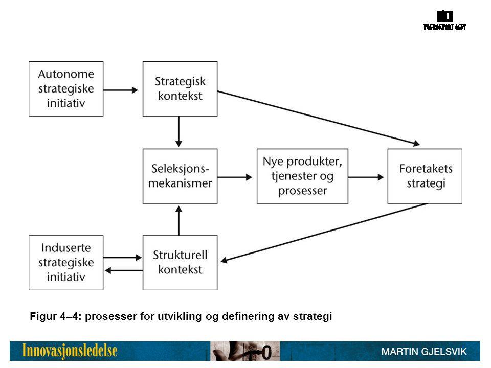Figur 4–4: prosesser for utvikling og definering av strategi