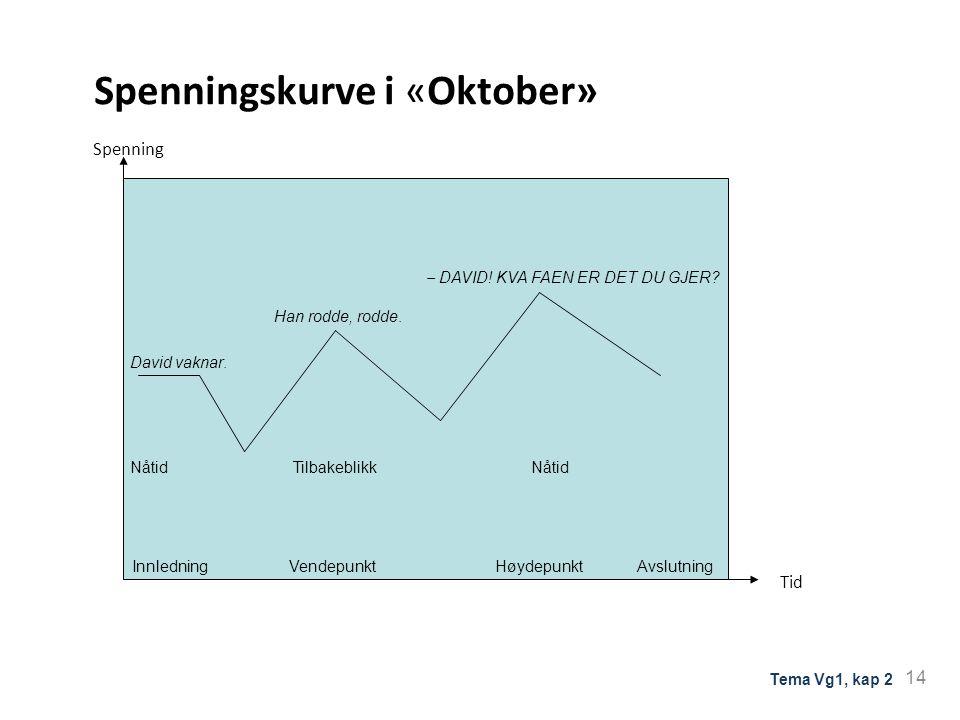Spenningskurve i «Oktober»