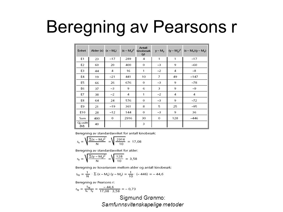 Beregning av Pearsons r