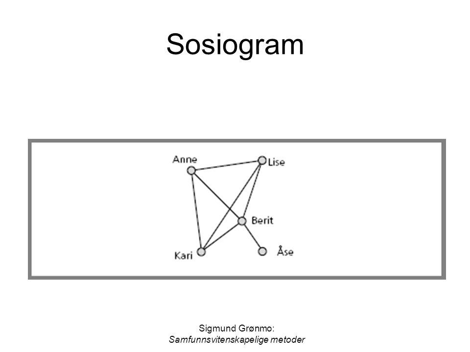 Samfunnsvitenskapelige metoder