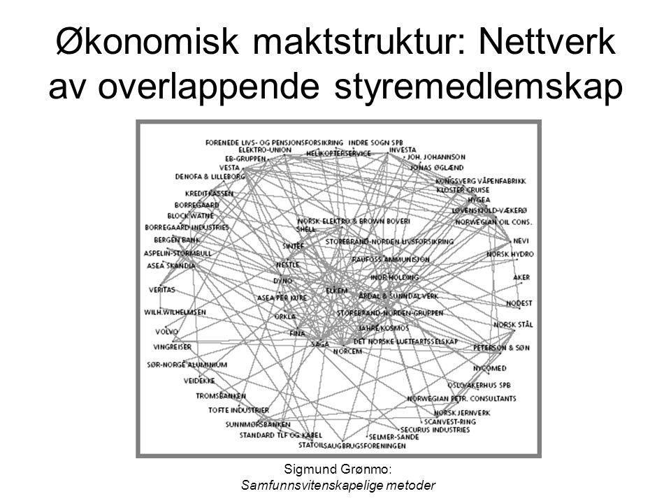 Økonomisk maktstruktur: Nettverk av overlappende styremedlemskap