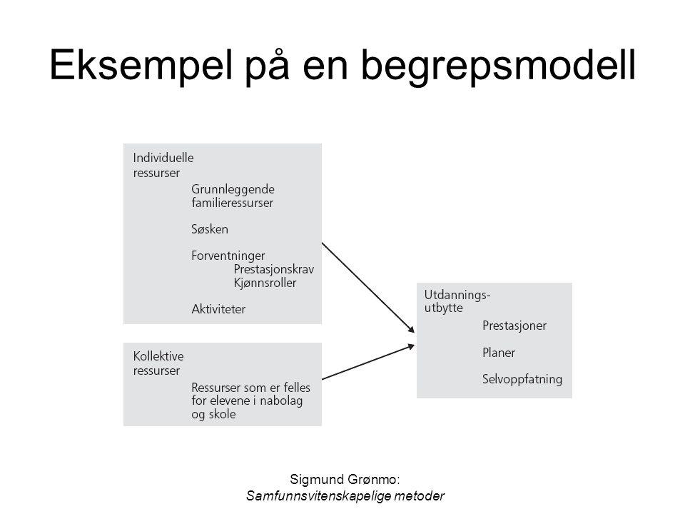 Eksempel på en begrepsmodell