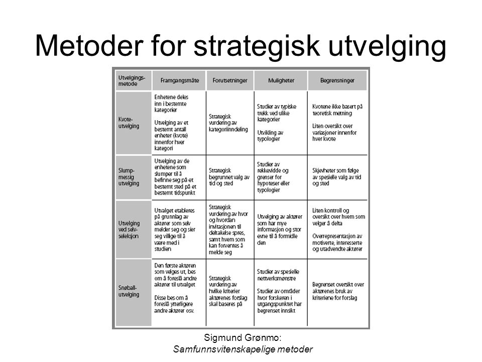 Metoder for strategisk utvelging