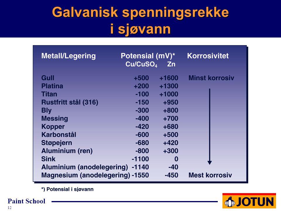 Galvanisk spenningsrekke i sjøvann
