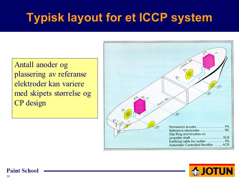 Typisk layout for et ICCP system