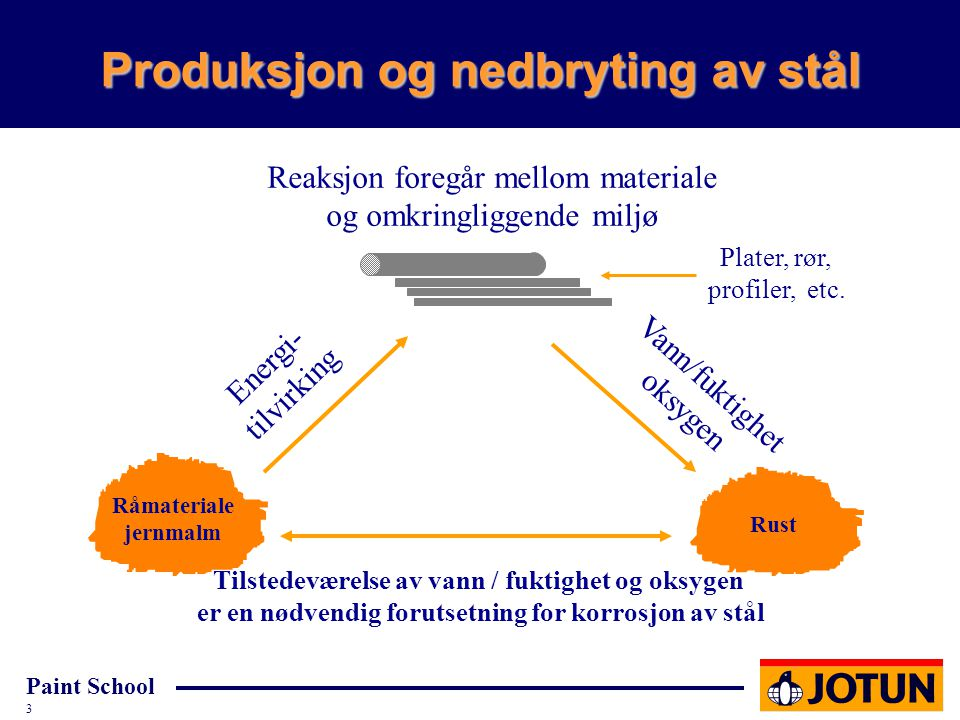 Produksjon og nedbryting av stål