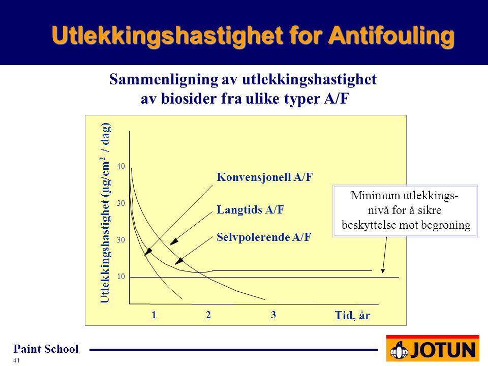 Utlekkingshastighet for Antifouling