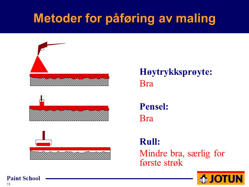 Metoder for påføring av maling