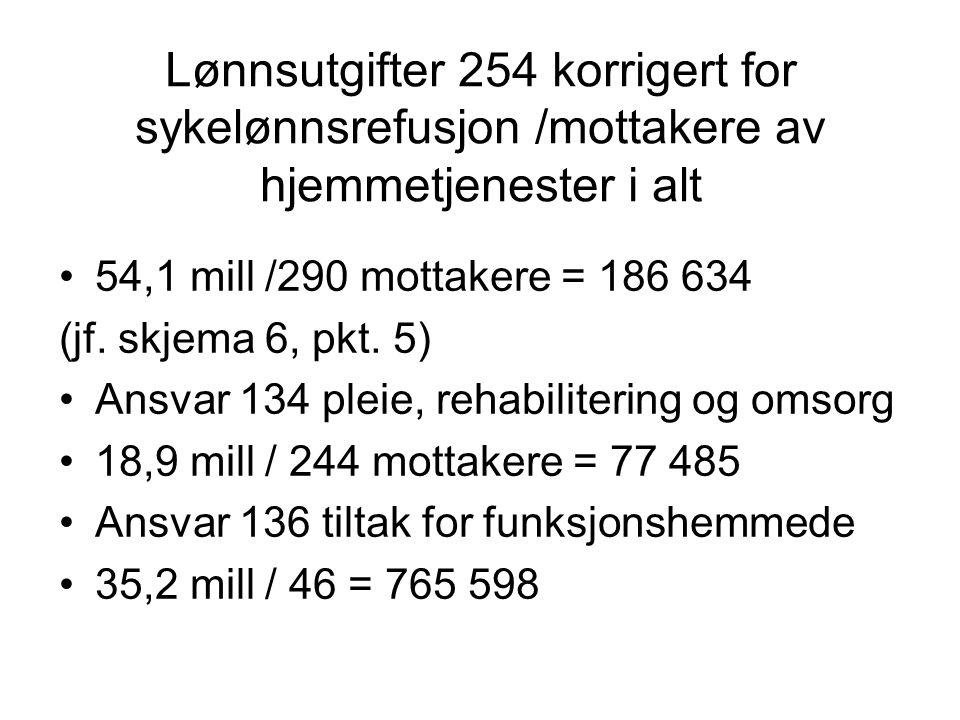 Lønnsutgifter 254 korrigert for sykelønnsrefusjon /mottakere av hjemmetjenester i alt