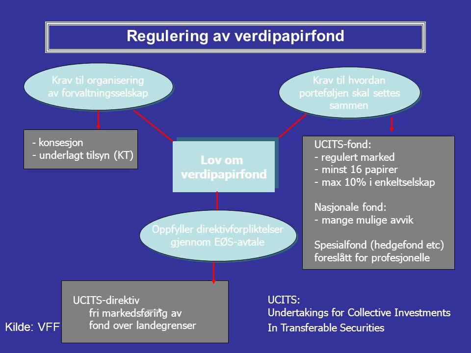Regulering av verdipapirfond