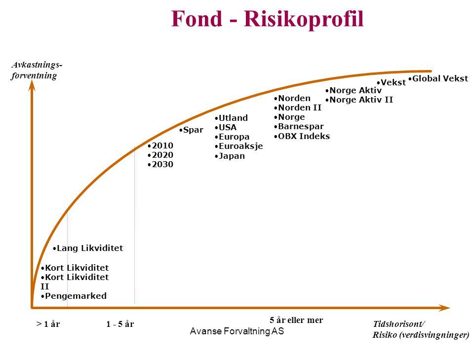 Fond - Risikoprofil Avkastnings- forventning 5 år eller mer > 1 år