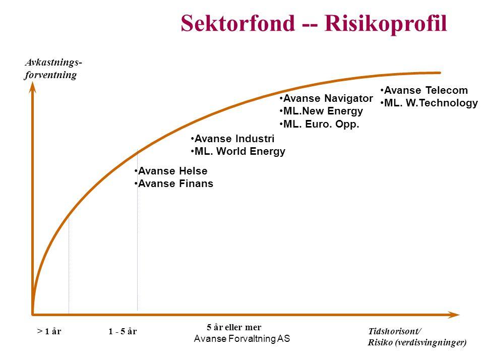 Sektorfond -- Risikoprofil