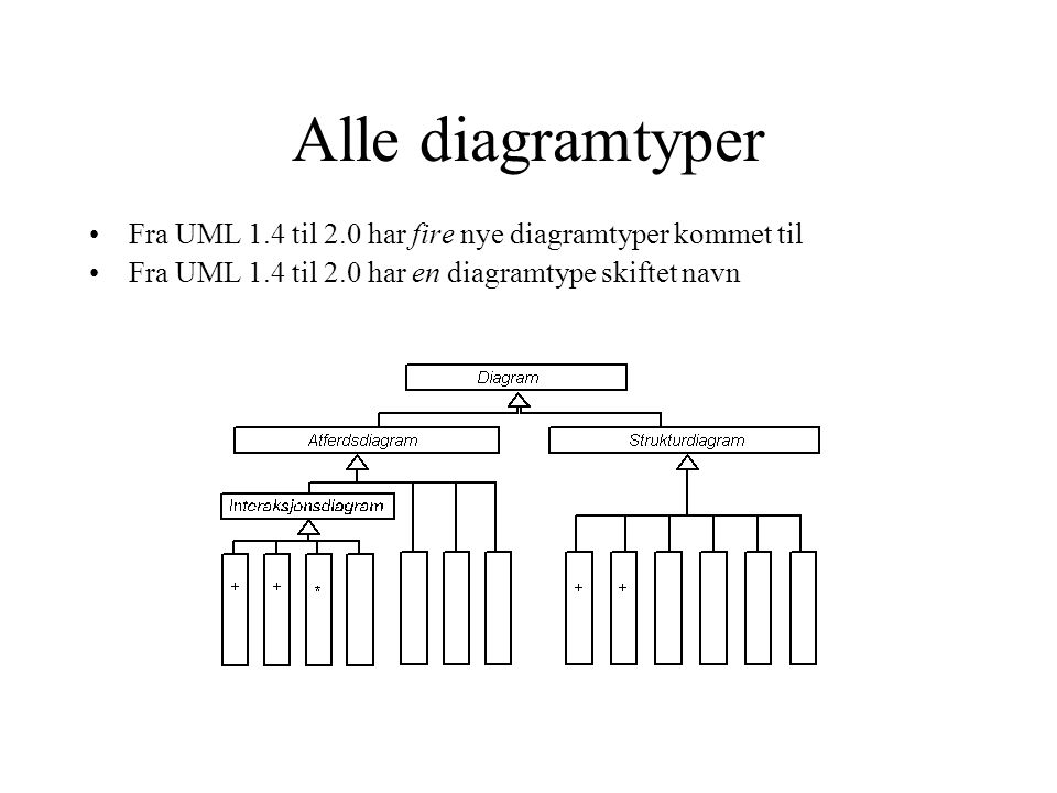 Alle diagramtyper Fra UML 1.4 til 2.0 har fire nye diagramtyper kommet til.