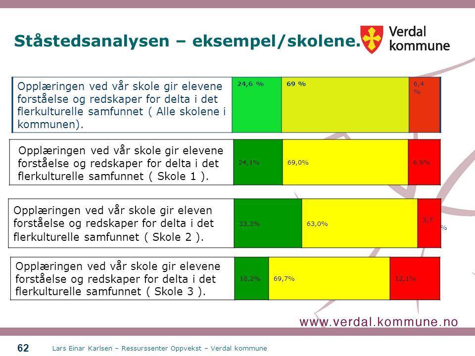 Ståstedsanalysen – eksempel/skolene.